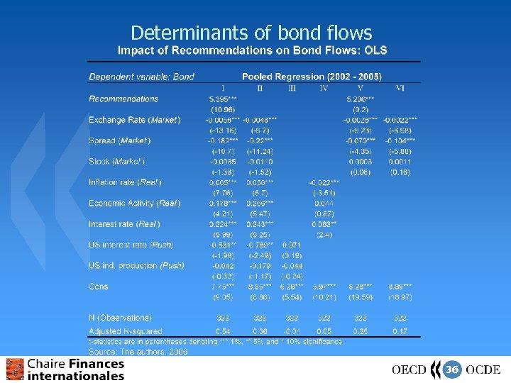 Determinants of bond flows 36