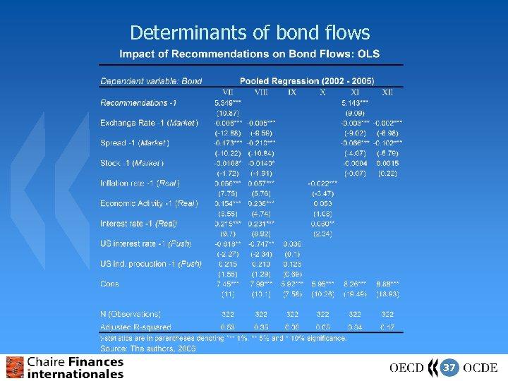 Determinants of bond flows 37