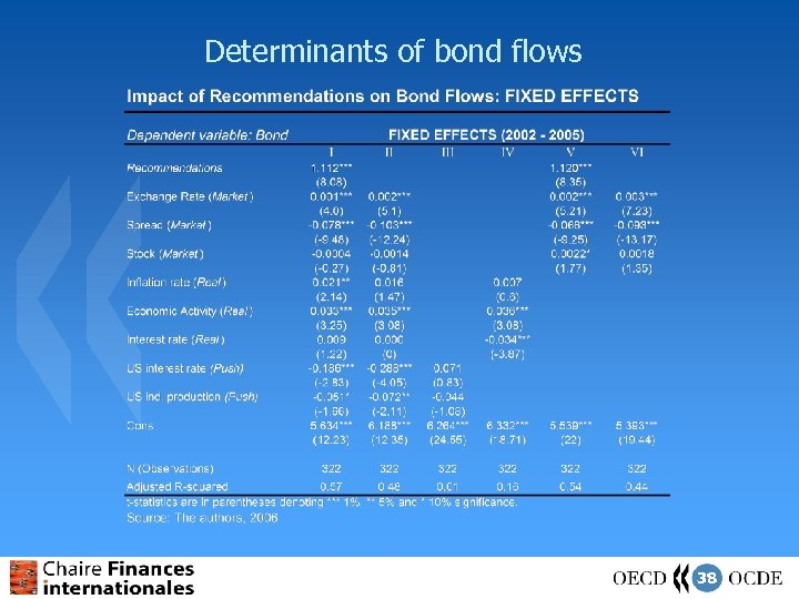 Determinants of bond flows 38