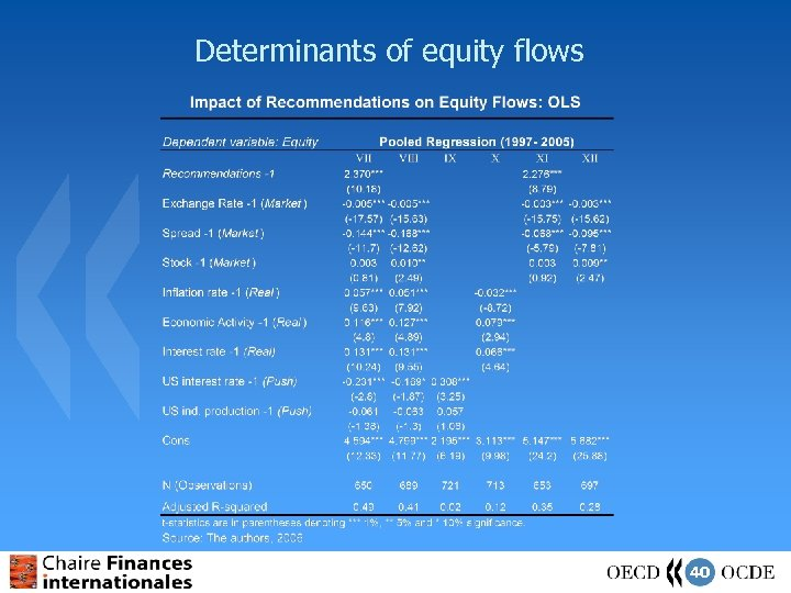 Determinants of equity flows 40
