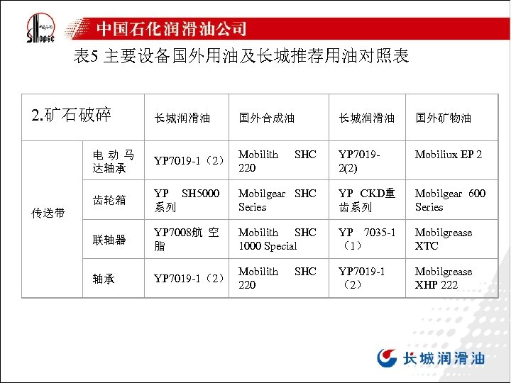 表 5 主要设备国外用油及长城推荐用油对照表 2. 矿石破碎 长城润滑油 国外合成油 长城润滑油 国外矿物油 电动马 达轴承 YP 7019 -1(2)