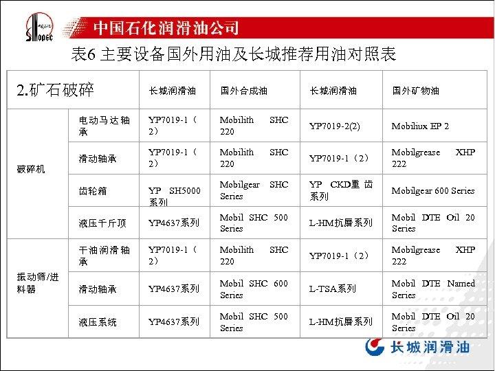 表 6 主要设备国外用油及长城推荐用油对照表 2. 矿石破碎 长城润滑油 国外合成油 电动马达轴 承 YP 7019 -1( 2) Mobilith