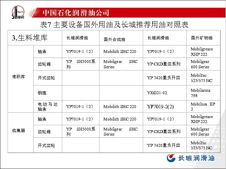 表 7 主要设备国外用油及长城推荐用油对照表 3. 生料堆库 国外合成油 长城润滑油 国外矿物油 轴承 YP 7019 -1(2) Mobilith SHC