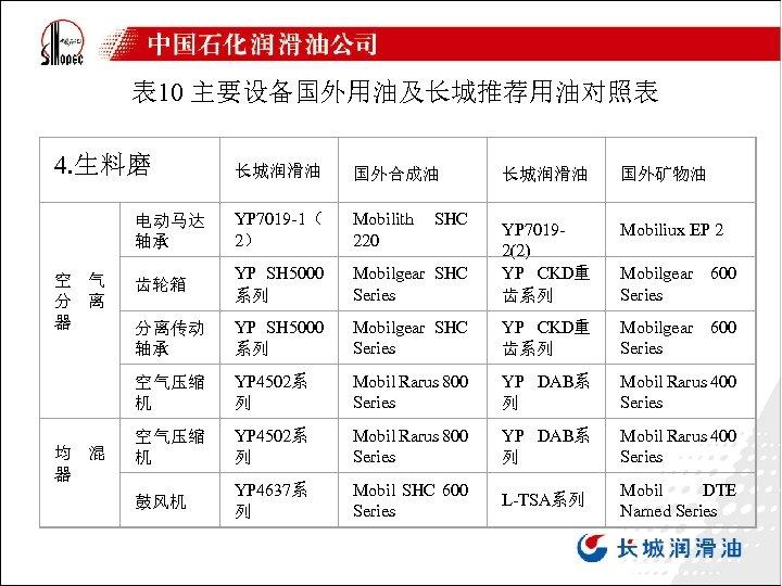表 10 主要设备国外用油及长城推荐用油对照表 4. 生料磨 长城润滑油 国外合成油 电动马达 轴承 YP 7019 -1( 2) Mobilith