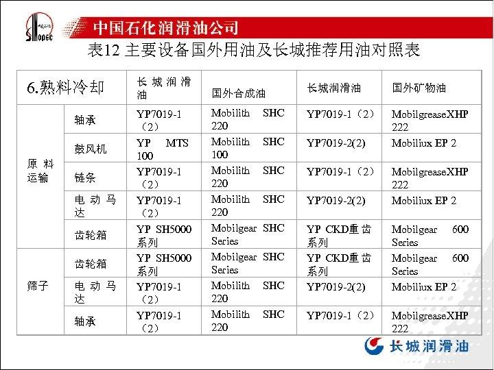 表 12 主要设备国外用油及长城推荐用油对照表 6. 熟料冷却 轴承 鼓风机 原 料 运输 链条 电 动 马