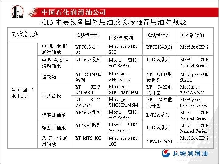 表 13 主要设备国外用油及长城推荐用油对照表 7. 水泥磨 长城润滑油 国外合成油 长城润滑油 国外矿物油 YP 7019 -1( 2) YP