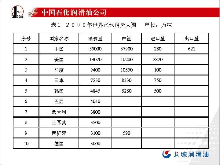 表1 2000年世界水泥消费大国  单位:万吨        序号 国家名称 消费量 产量 进口量 出口量 1 中国 59000 57900 280