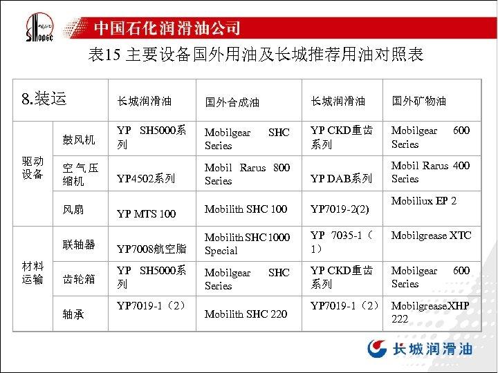 表 15 主要设备国外用油及长城推荐用油对照表 8. 装运 长城润滑油 国外矿物油 YP CKD重齿 系列 Mobilgear Series YP 4502系列