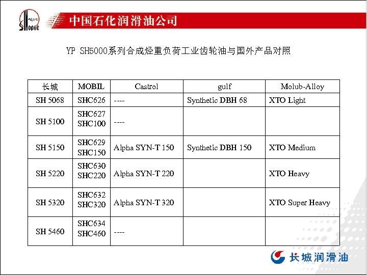 YP SH 5000系列合成烃重负荷 业齿轮油与国外产品对照 长城 MOBIL SH 5068 SHC 626 ---- SH 5100 SHC
