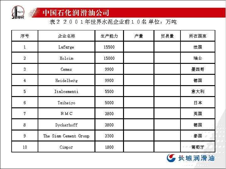 表2 2001年世界水泥企业前10名 单位:万吨 序号 企业名称 生产能力 1 Lafarge 15500 2 Holcim 15000 3 Cemex
