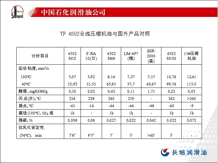 YP 4502合成压缩机油与国外产品对照 4502 N 32 F-RA 32(日) 4502 N 68 LM-497 (德) SSR 2000