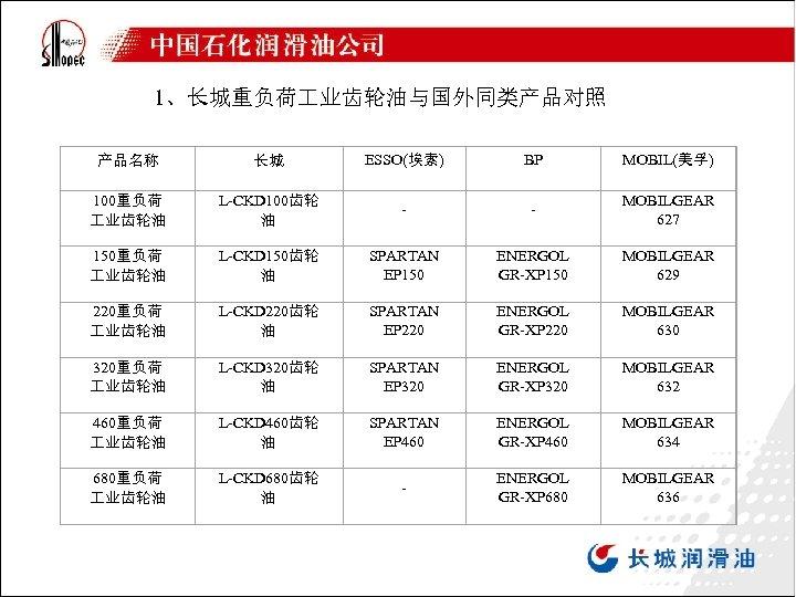 1、长城重负荷 业齿轮油与国外同类产品对照 产品名称 长城 ESSO(埃索) BP MOBIL(美孚) 100重负荷 业齿轮油 L-CKD 100齿轮 油 - -