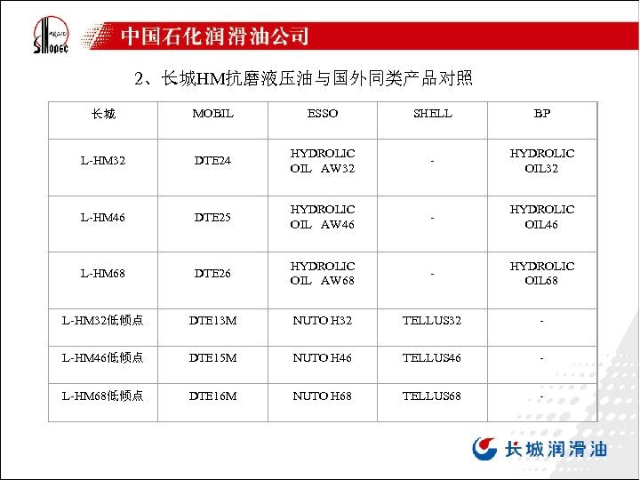 2、长城HM抗磨液压油与国外同类产品对照 长城 MOBIL ESSO SHELL BP L-HM 32 DTE 24 HYDROLIC OIL AW 32