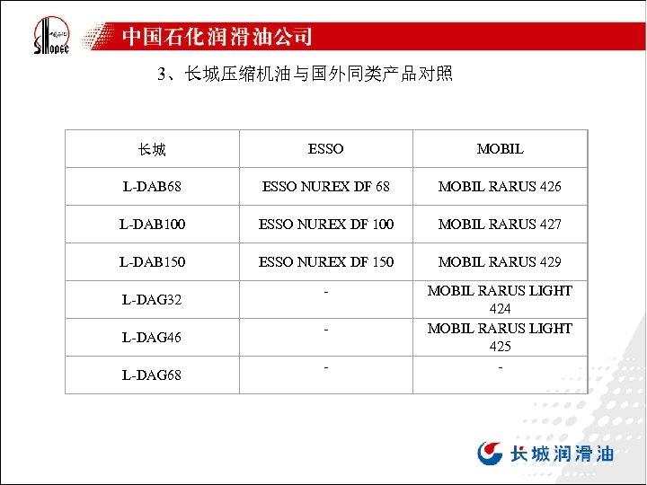 3、长城压缩机油与国外同类产品对照 长城 ESSO MOBIL L-DAB 68 ESSO NUREX DF 68 MOBIL RARUS 426 L-DAB