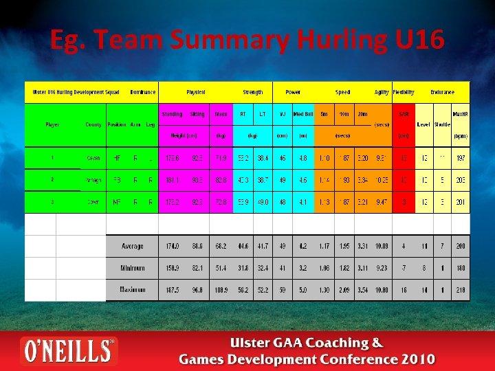 Eg. Team Summary Hurling U 16