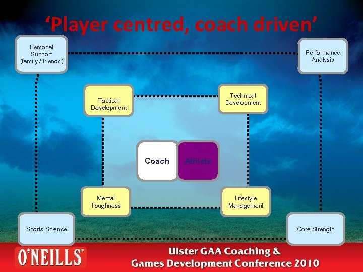'Player centred, coach driven' Personal Support (family / friends) Performance Analysis Technical Development Tactical