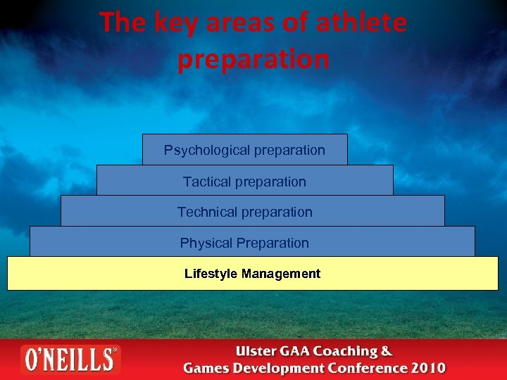 The key areas of athlete preparation Psychological preparation Tactical preparation Technical preparation Physical Preparation