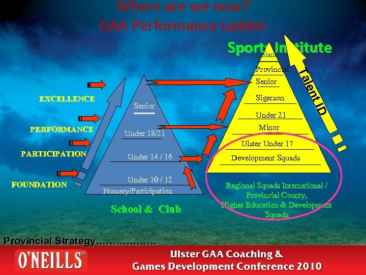 Where are we now? GAA Performance Ladder Sports Institute Ireland Senior EXCELLENCE Senior Sigerson