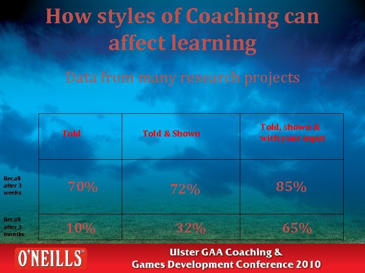 How styles of Coaching can affect learning Data from many research projects Told Recall