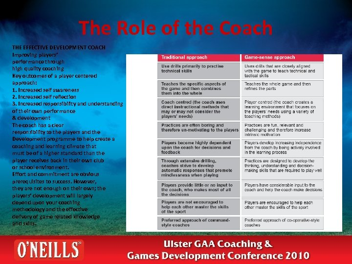 The Role of the Coach THE EFFECTIVE DEVELOPMENT COACH Improving players' performance through high
