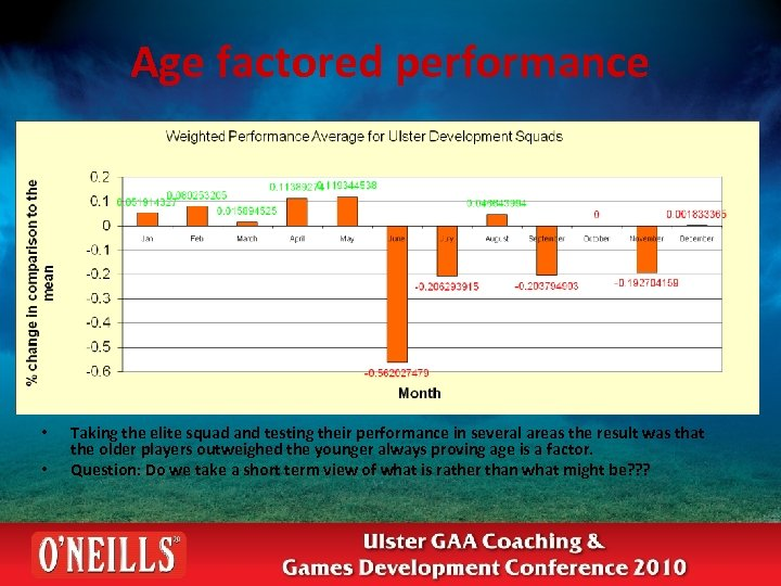 Age factored performance • • Taking the elite squad and testing their performance in