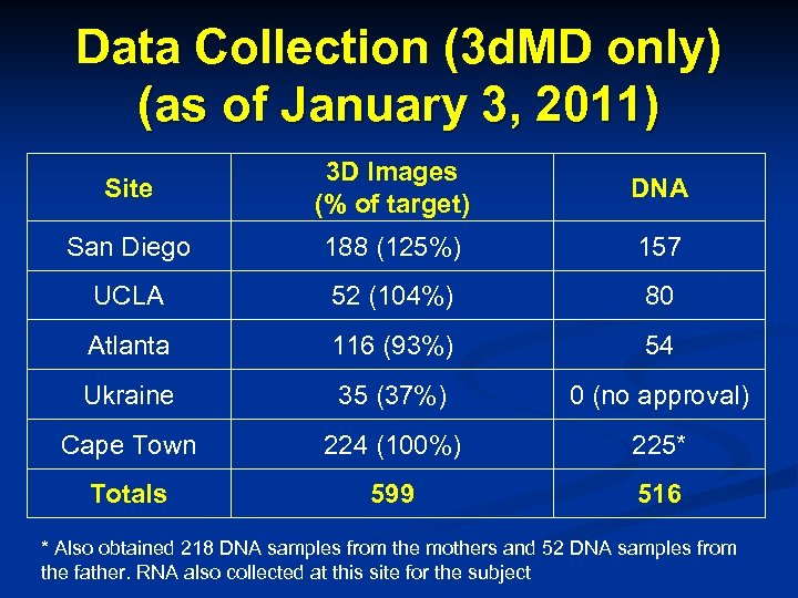 Data Collection (3 d. MD only) (as of January 3, 2011) Site 3 D