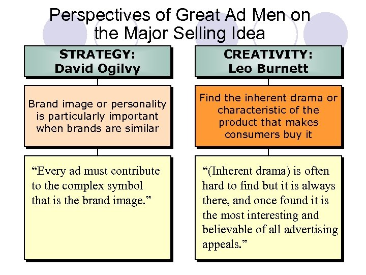 Perspectives of Great Ad Men on the Major Selling Idea STRATEGY: David Ogilvy CREATIVITY: