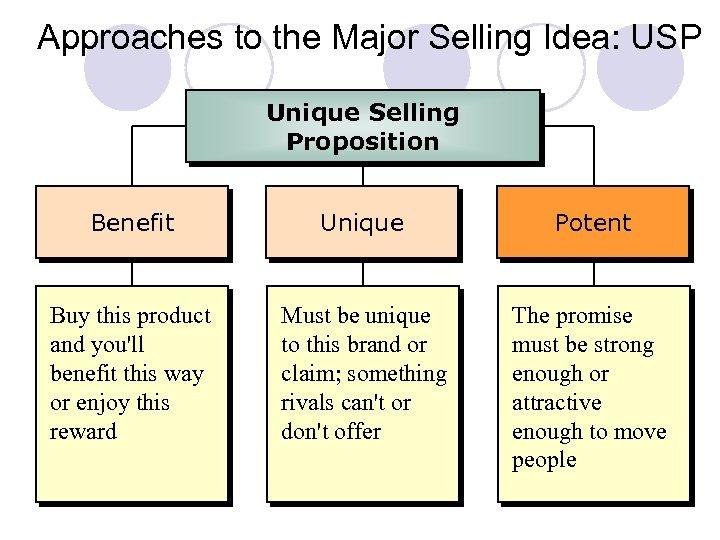 Approaches to the Major Selling Idea: USP Unique Selling Proposition Benefit Unique Potent Buy