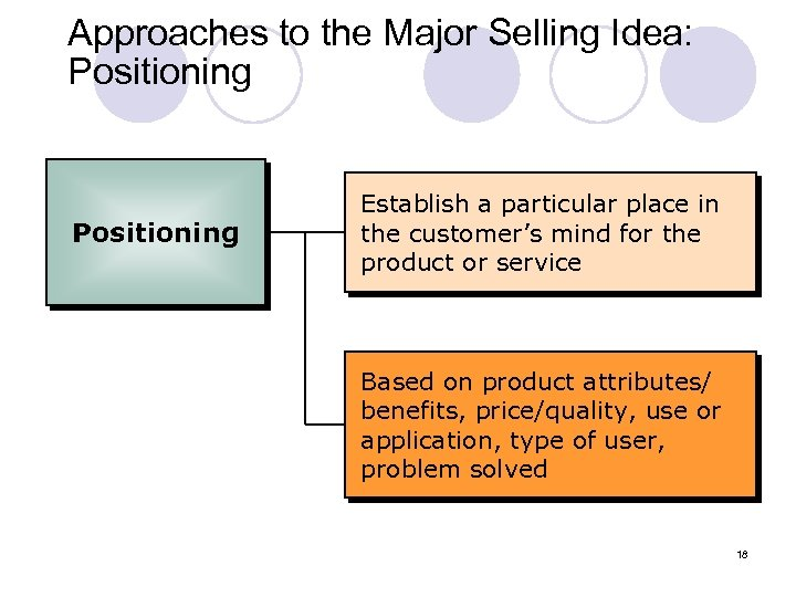 Approaches to the Major Selling Idea: Positioning Establish a particular place in the customer's