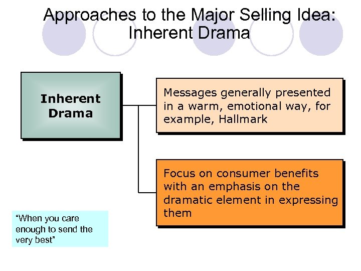 """Approaches to the Major Selling Idea: Inherent Drama """"When you care enough to send"""