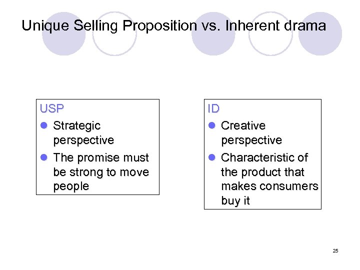 Unique Selling Proposition vs. Inherent drama USP l Strategic perspective l The promise must