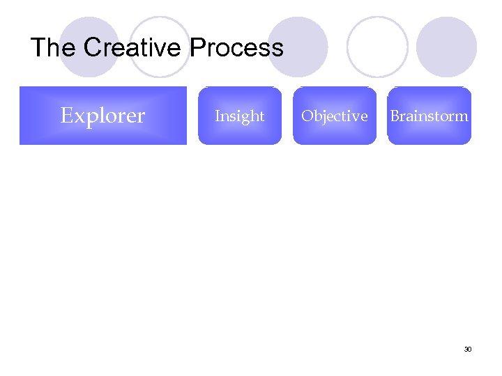 The Creative Process Explorer Insight Objective Brainstorm 30