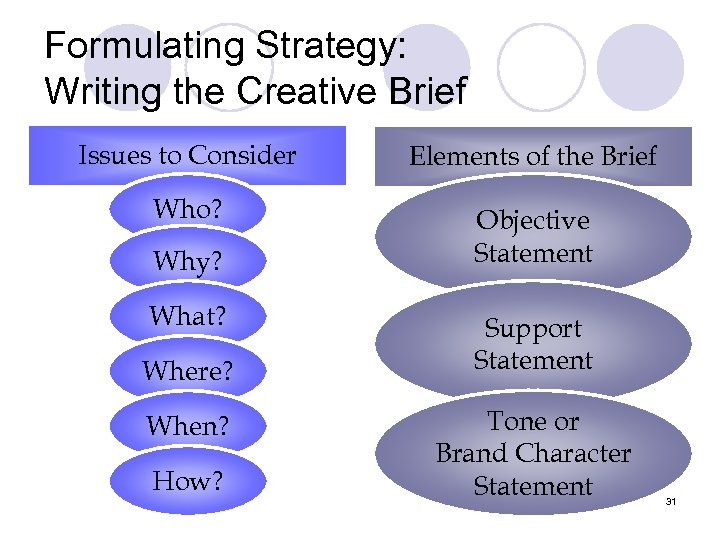 Formulating Strategy: Writing the Creative Brief Issues to Consider Elements of the Brief Who?