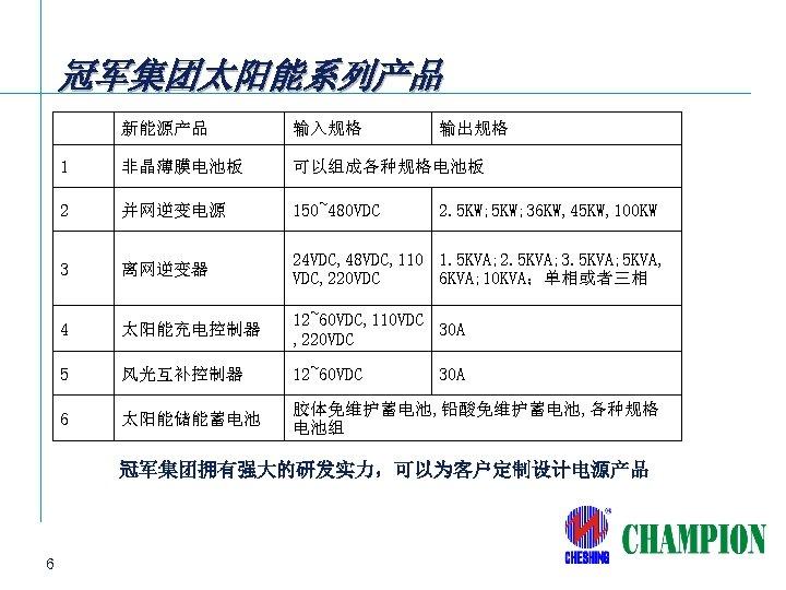 冠军集团太阳能系列产品 新能源产品 输入规格 输出规格 1 非晶薄膜电池板 可以组成各种规格电池板 2 并网逆变电源 150~480 VDC 3 离网逆变器 24