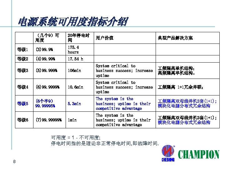 电源系统可用度指标介绍 (几个 9)可 用度 20年停电时 间 等级 1 (3)99. 9% 175. 4 hours 等级