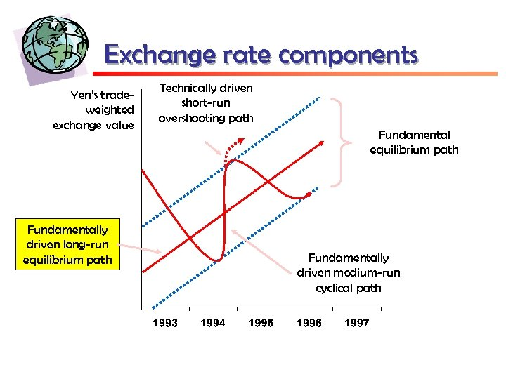 Exchange rate components Yen's tradeweighted exchange value Fundamentally driven long-run equilibrium path Technically driven