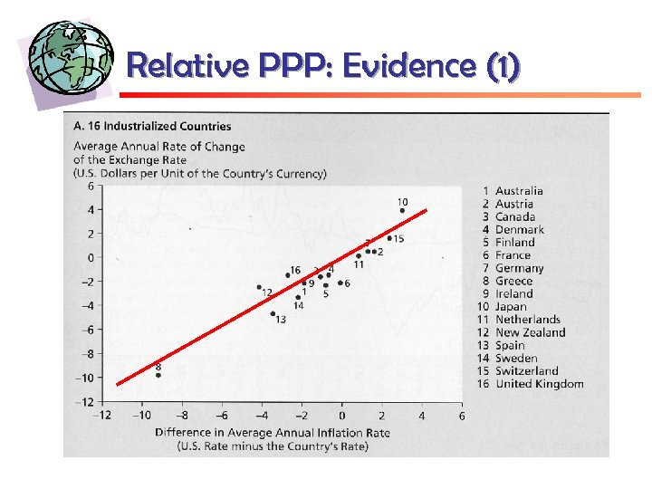 Relative PPP: Evidence (1)
