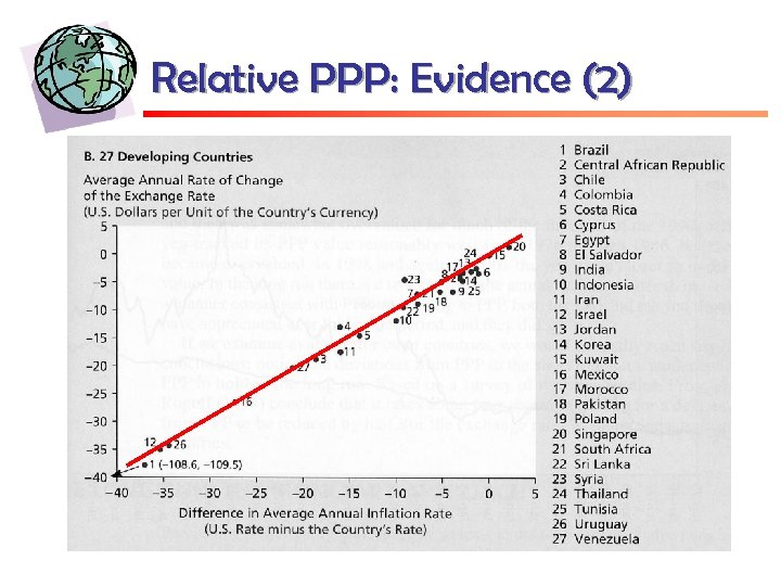 Relative PPP: Evidence (2)