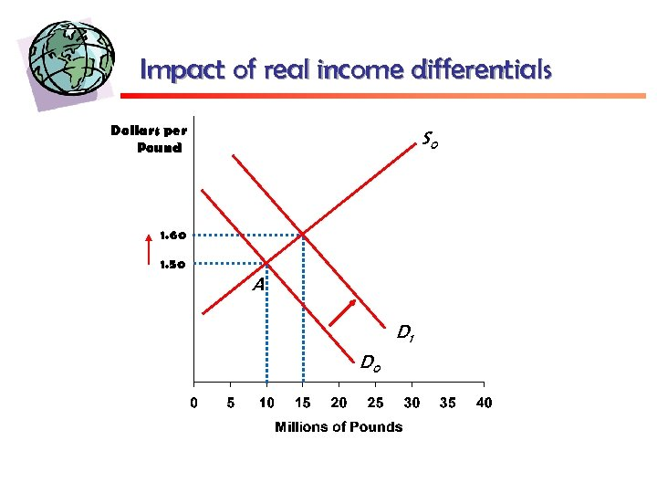 Impact of real income differentials Dollars per Pound S 0 1. 60 1. 50
