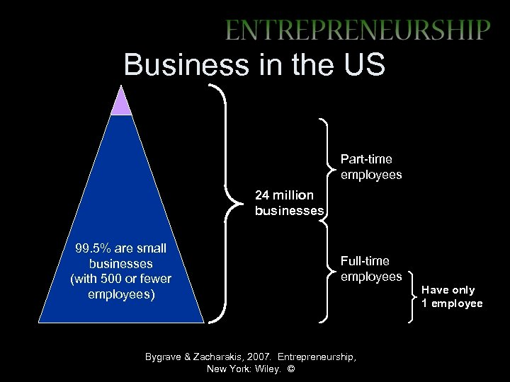 Business in the US Part-time employees 24 million businesses 99. 5% are small businesses