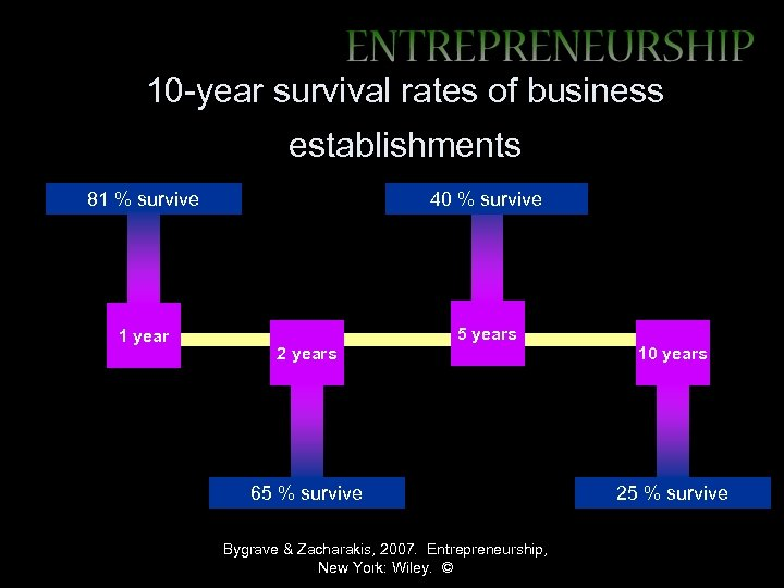 10 -year survival rates of business establishments 81 % survive 40 % survive 1