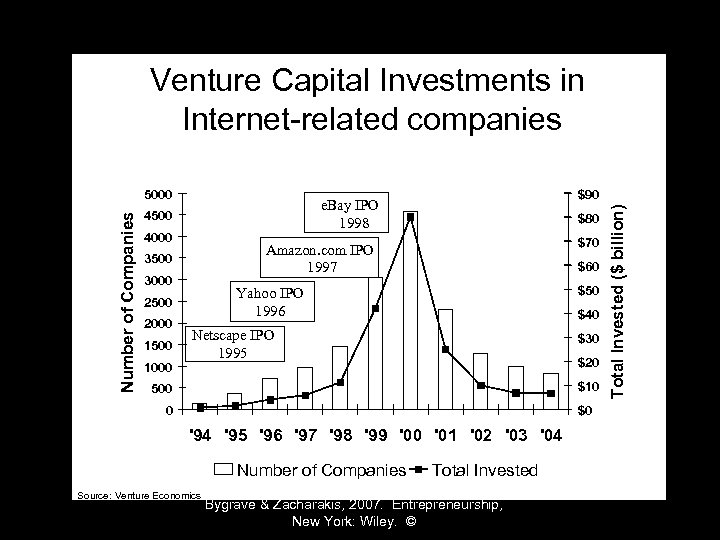 Venture Capital Investments in Internet-related companies 4500 4000 3000 1000 $70 $60 $50 Yahoo