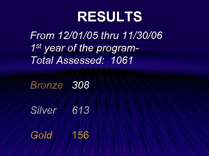 RESULTS From 12/01/05 thru 11/30/06 1 st year of the program. Total Assessed: 1061