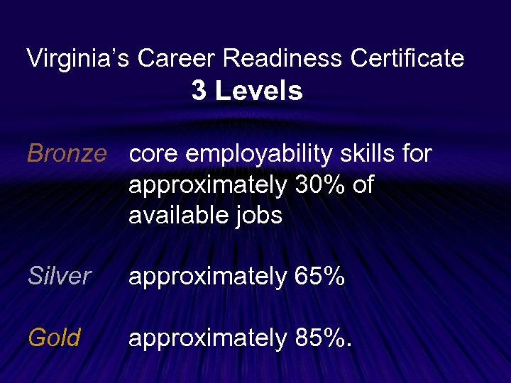 Virginia's Career Readiness Certificate 3 Levels Bronze core employability skills for approximately 30% of