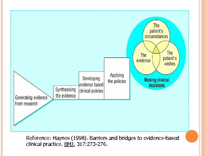 Reference: Haynes (1998). Barriers and bridges to evidence-based clinical practice. BMJ, 317: 273 -276.