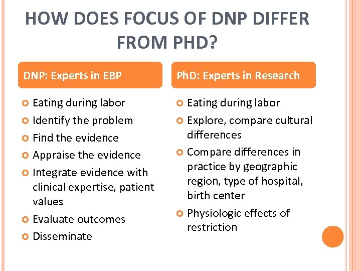 HOW DOES FOCUS OF DNP DIFFER FROM PHD? DNP: Experts in EBP Ph. D: