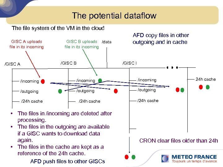 The potential dataflow The file system of the VM in the cloud GISC A