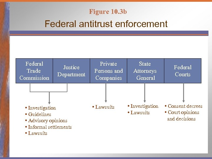 Figure 10. 3 b Federal antitrust enforcement Federal Trade Commission Justice Department • Investigation