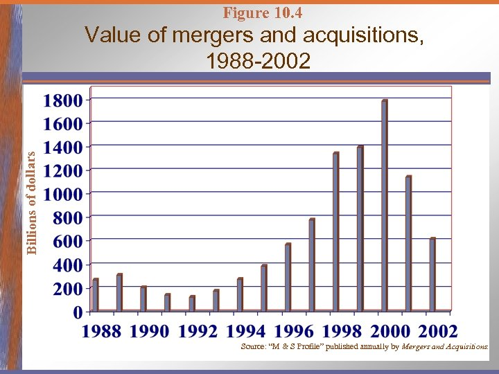 Figure 10. 4 Billions of dollars Value of mergers and acquisitions, 1988 -2002 Source: