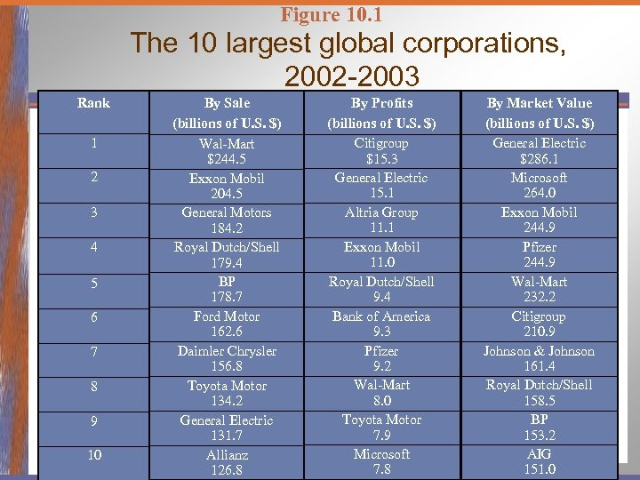 Figure 10. 1 The 10 largest global corporations, 2002 -2003 Rank 1 2 3